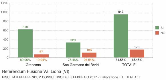 Referendum Fusione Val Liona (VI)