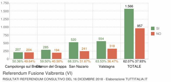 Referendum Fusione Valbrenta (VI)