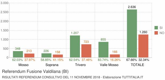 Referendum Fusione Valdilana (BI)