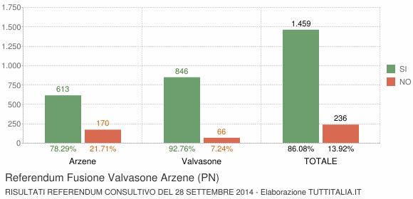 Referendum Fusione Valvasone Arzene (PN)