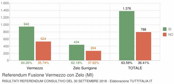 Referendum Fusione Vermezzo con Zelo (MI)