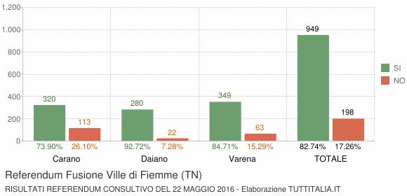 Referendum Fusione Ville di Fiemme (TN)