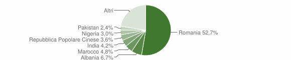 Grafico cittadinanza stranieri - Bianzè 2019