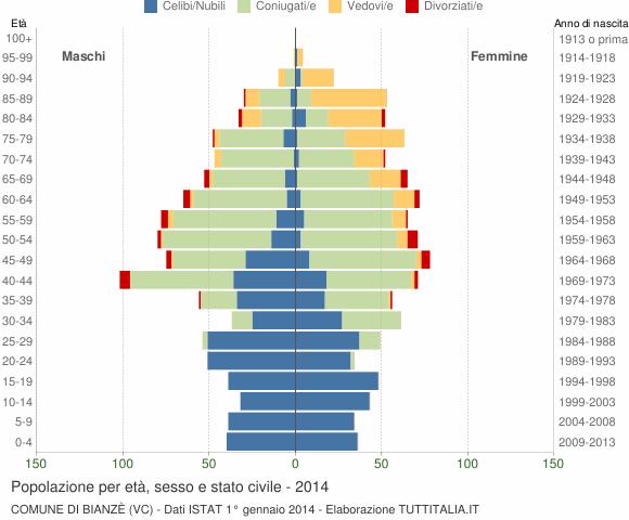 Grafico Popolazione per età, sesso e stato civile Comune di Bianzè (VC)