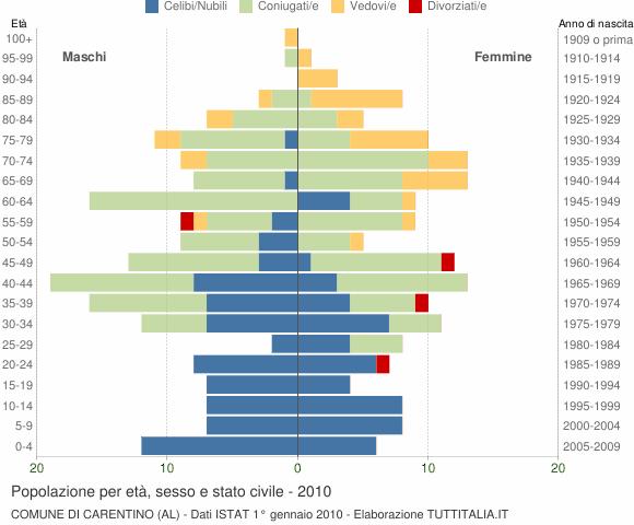 Grafico Popolazione per età, sesso e stato civile Comune di Carentino (AL)