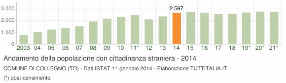 Grafico andamento popolazione stranieri Comune di Collegno (TO)