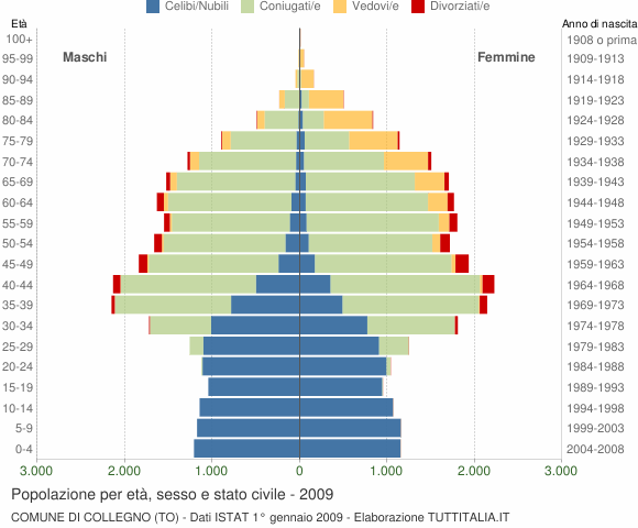 Grafico Popolazione per età, sesso e stato civile Comune di Collegno (TO)