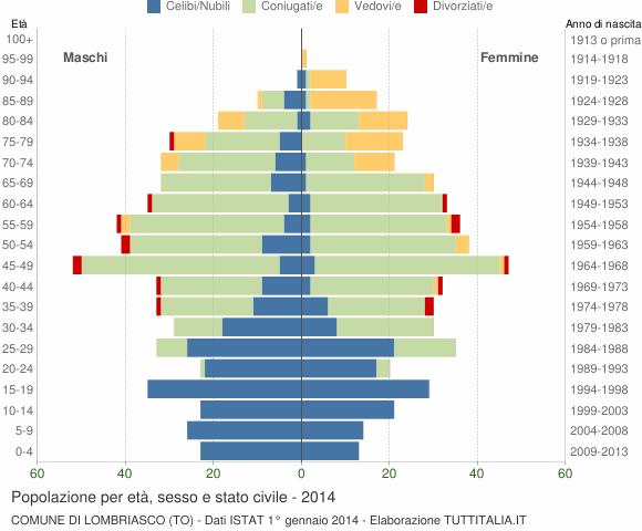 Grafico Popolazione per età, sesso e stato civile Comune di Lombriasco (TO)