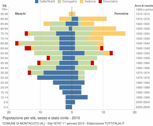 Grafico Popolazione per età, sesso e stato civile Comune di Montacuto (AL)