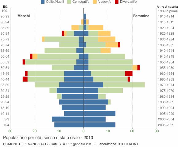Grafico Popolazione per età, sesso e stato civile Comune di Penango (AT)