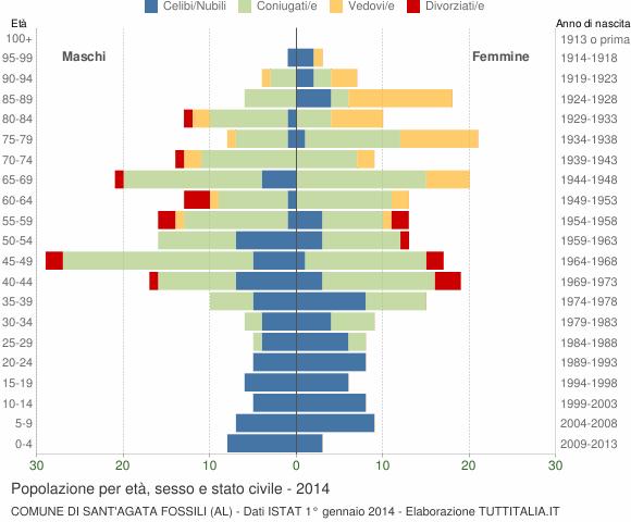 Grafico Popolazione per età, sesso e stato civile Comune di Sant'Agata Fossili (AL)