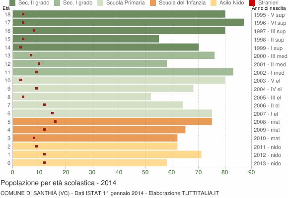 Grafico Popolazione in età scolastica - Santhià 2014