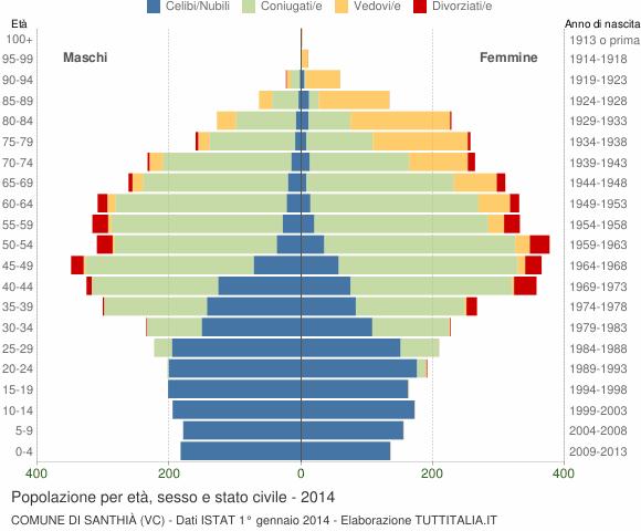 Grafico Popolazione per età, sesso e stato civile Comune di Santhià (VC)