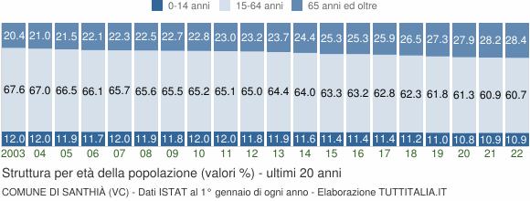 Grafico struttura della popolazione Comune di Santhià (VC)