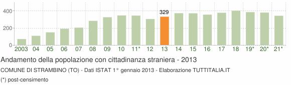 Grafico andamento popolazione stranieri Comune di Strambino (TO)