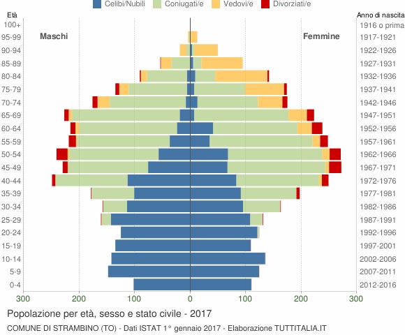 Grafico Popolazione per età, sesso e stato civile Comune di Strambino (TO)