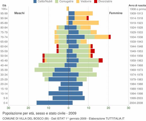 Grafico Popolazione per età, sesso e stato civile Comune di Villa del Bosco (BI)