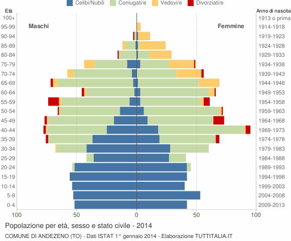 Grafico Popolazione per età, sesso e stato civile Comune di Andezeno (TO)