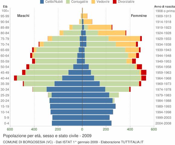 Grafico Popolazione per età, sesso e stato civile Comune di Borgosesia (VC)