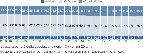 Grafico struttura della popolazione Comune di Borgosesia (VC)