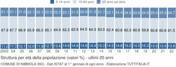 Grafico struttura della popolazione Comune di Nibbiola (NO)