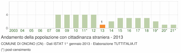 Grafico andamento popolazione stranieri Comune di Oncino (CN)