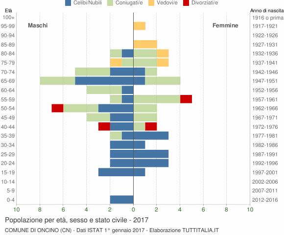 Grafico Popolazione per età, sesso e stato civile Comune di Oncino (CN)