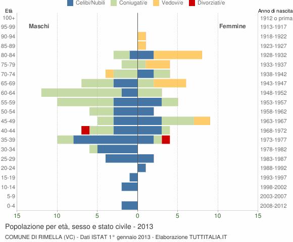 Grafico Popolazione per età, sesso e stato civile Comune di Rimella (VC)