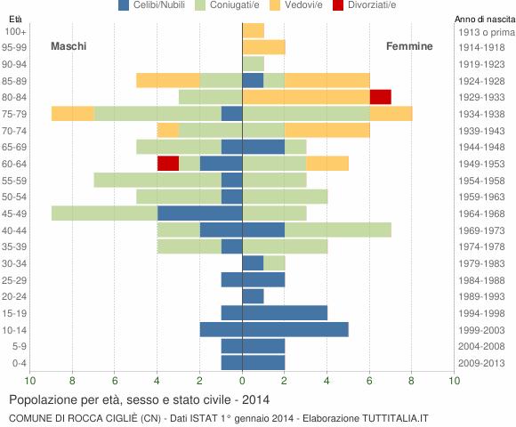 Grafico Popolazione per età, sesso e stato civile Comune di Rocca Cigliè (CN)