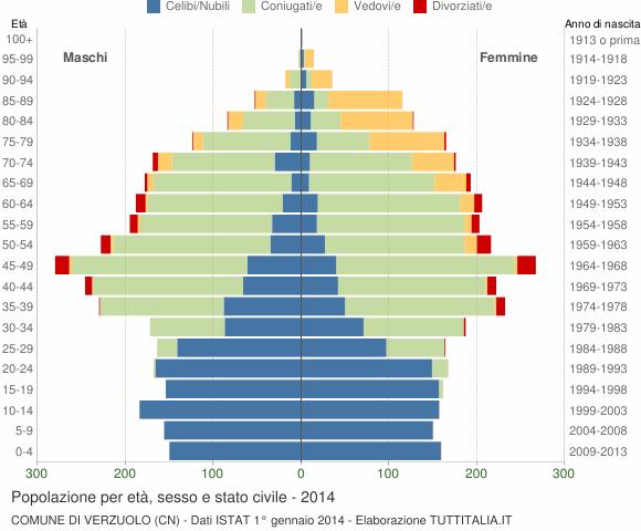 Grafico Popolazione per età, sesso e stato civile Comune di Verzuolo (CN)