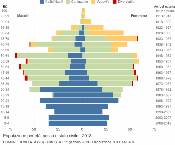 Grafico Popolazione per età, sesso e stato civile Comune di Villata (VC)