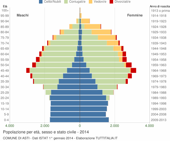 Grafico Popolazione per età, sesso e stato civile Comune di Asti