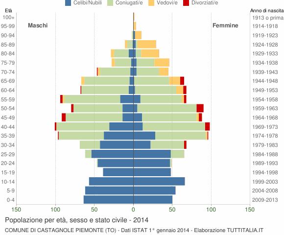 Grafico Popolazione per età, sesso e stato civile Comune di Castagnole Piemonte (TO)