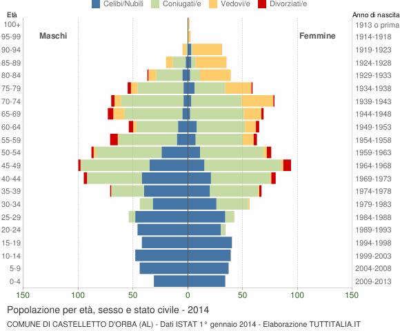 Grafico Popolazione per età, sesso e stato civile Comune di Castelletto d'Orba (AL)