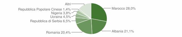 Grafico cittadinanza stranieri - Ceva 2019