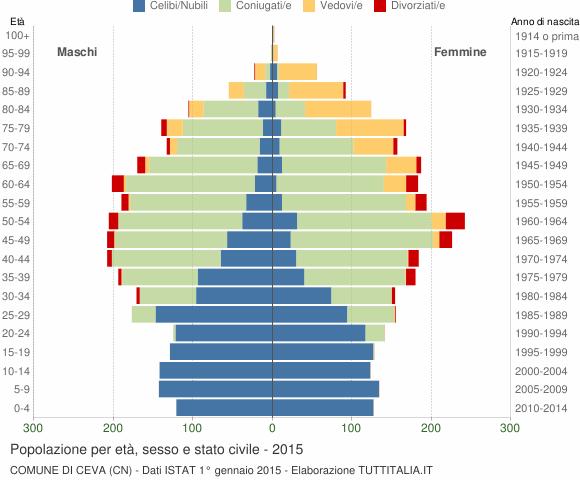 Grafico Popolazione per età, sesso e stato civile Comune di Ceva (CN)