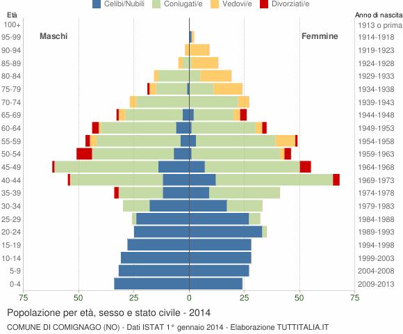 Grafico Popolazione per età, sesso e stato civile Comune di Comignago (NO)