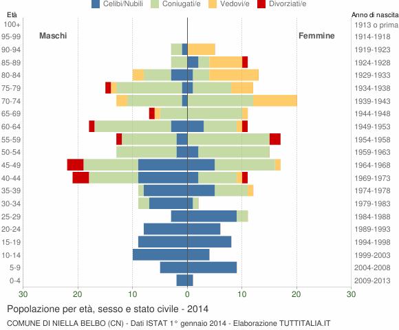 Grafico Popolazione per età, sesso e stato civile Comune di Niella Belbo (CN)