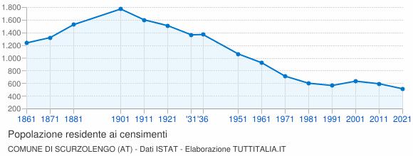 Grafico andamento storico popolazione Comune di Scurzolengo (AT)
