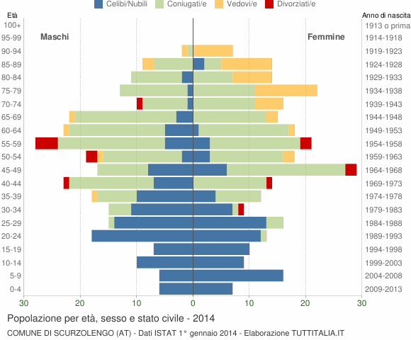 Grafico Popolazione per età, sesso e stato civile Comune di Scurzolengo (AT)
