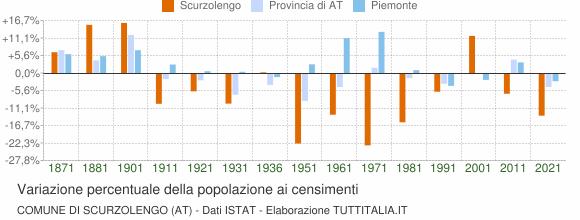 Grafico variazione percentuale della popolazione Comune di Scurzolengo (AT)