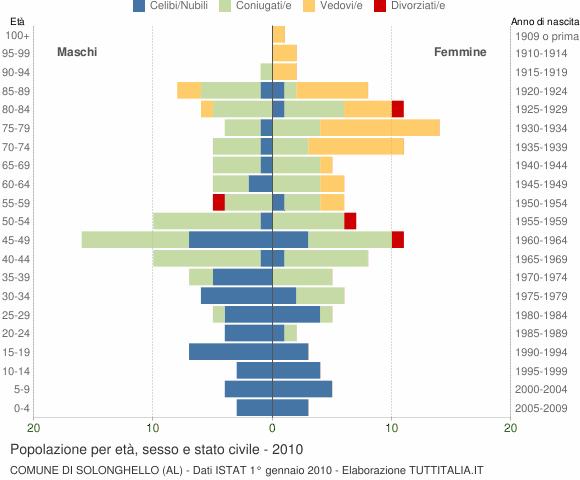 Grafico Popolazione per età, sesso e stato civile Comune di Solonghello (AL)