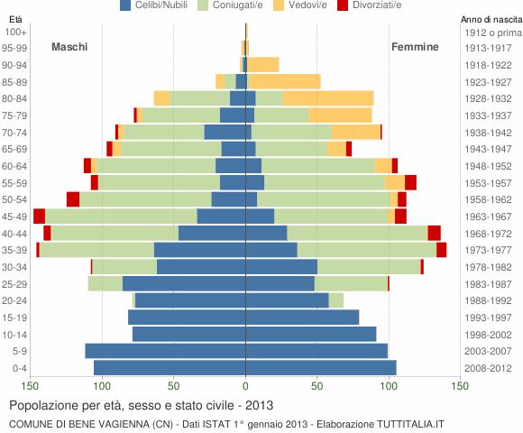 Grafico Popolazione per età, sesso e stato civile Comune di Bene Vagienna (CN)