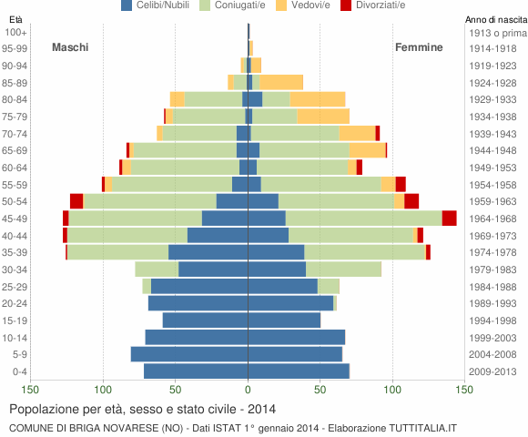 Grafico Popolazione per età, sesso e stato civile Comune di Briga Novarese (NO)