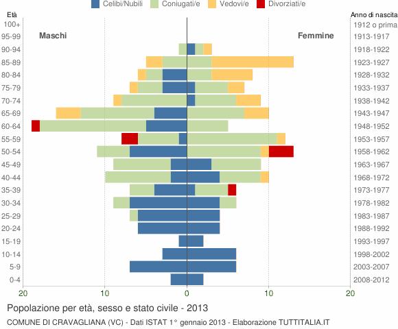 Grafico Popolazione per età, sesso e stato civile Comune di Cravagliana (VC)