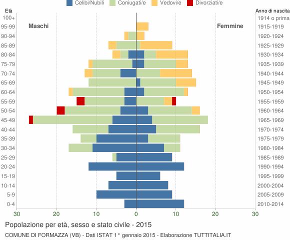 Grafico Popolazione per età, sesso e stato civile Comune di Formazza (VB)