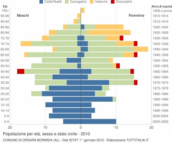 Grafico Popolazione per età, sesso e stato civile Comune di Orsara Bormida (AL)