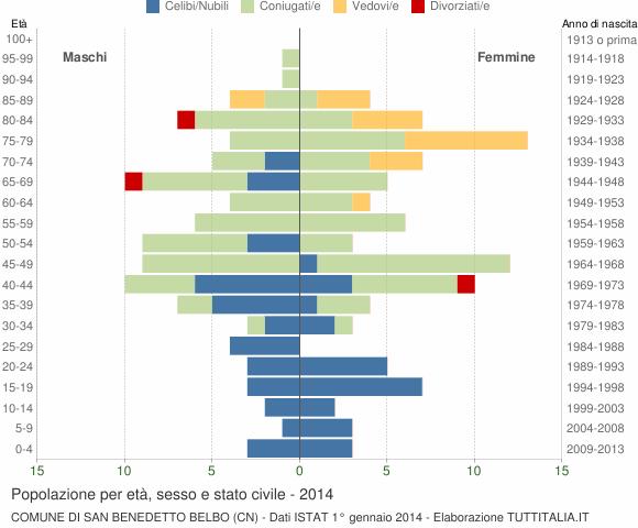 Grafico Popolazione per età, sesso e stato civile Comune di San Benedetto Belbo (CN)