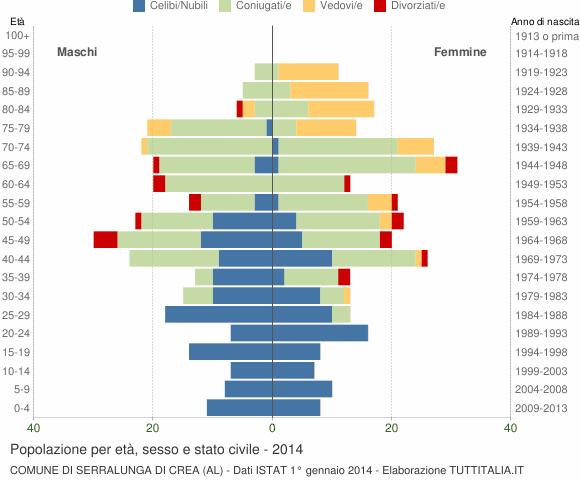 Grafico Popolazione per età, sesso e stato civile Comune di Serralunga di Crea (AL)
