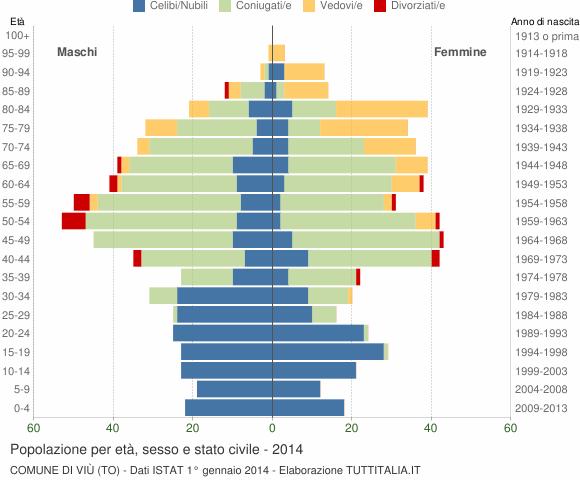 Grafico Popolazione per età, sesso e stato civile Comune di Viù (TO)